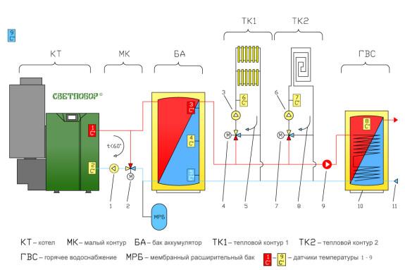 Принципиальная схема современной отопительной водогрейной системы, управляемой автоматикой пеллетного котла «Светлобор»