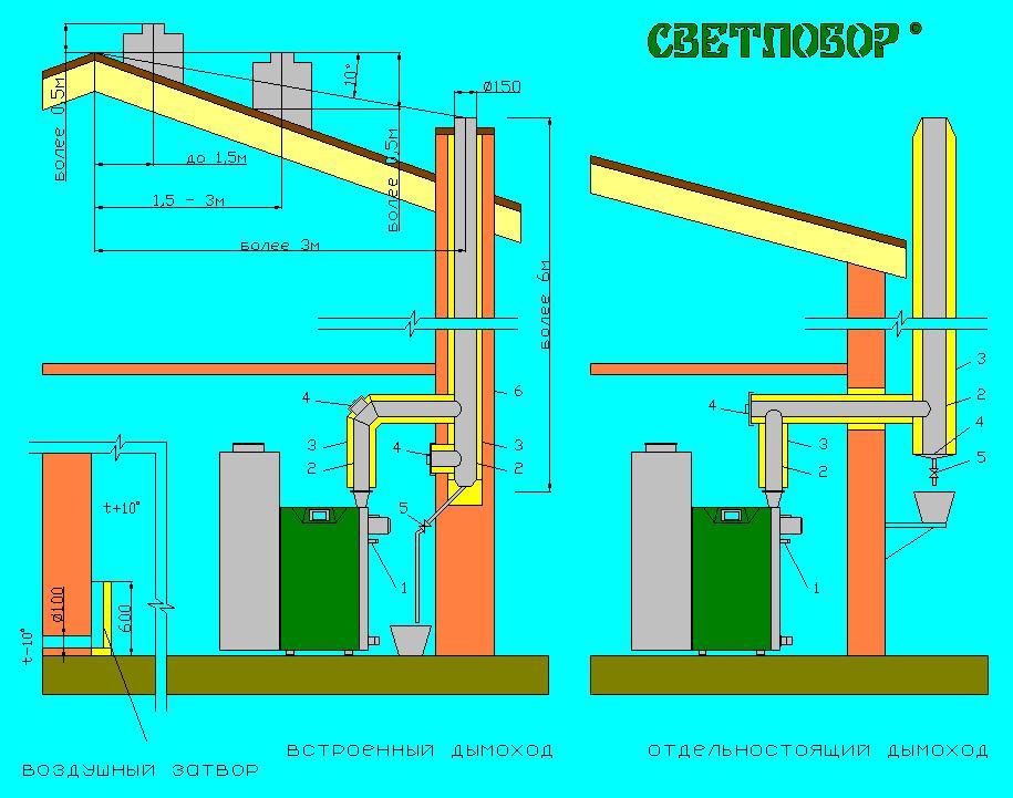 Пеллетный котел и дымоходы дымоходы 120 мм в спб
